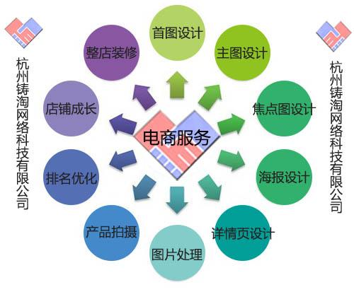 杭州天猫淘宝代运营 店铺托管